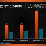 打倒Core i5 8400?Ryzen5 2400Gがミドルレンジを支配する可能性